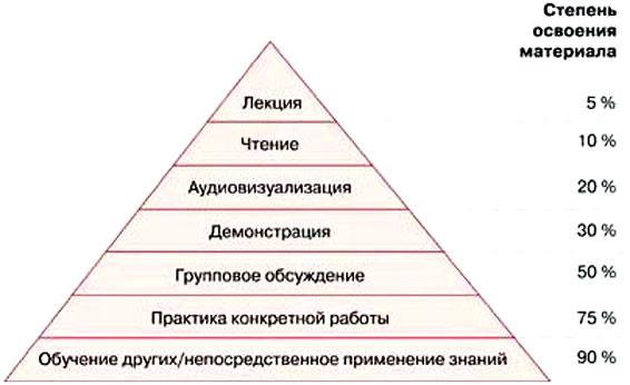 «Конус опыта» и «пирамида обучения»