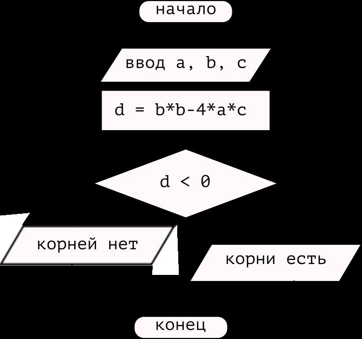 блок-схема (ветвление)